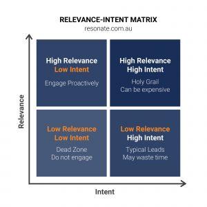 Relevance-intent Matrix